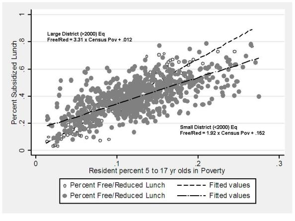 Relationship between Census Poverty Rates and Subsidized Lunch Rates in Kansas