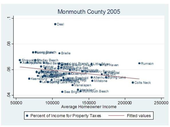 Monmouth Tax Effort